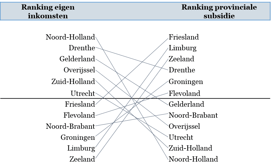 Figuur 1 - Ranking eigen inkomsten en provinciale subsidie cultuur