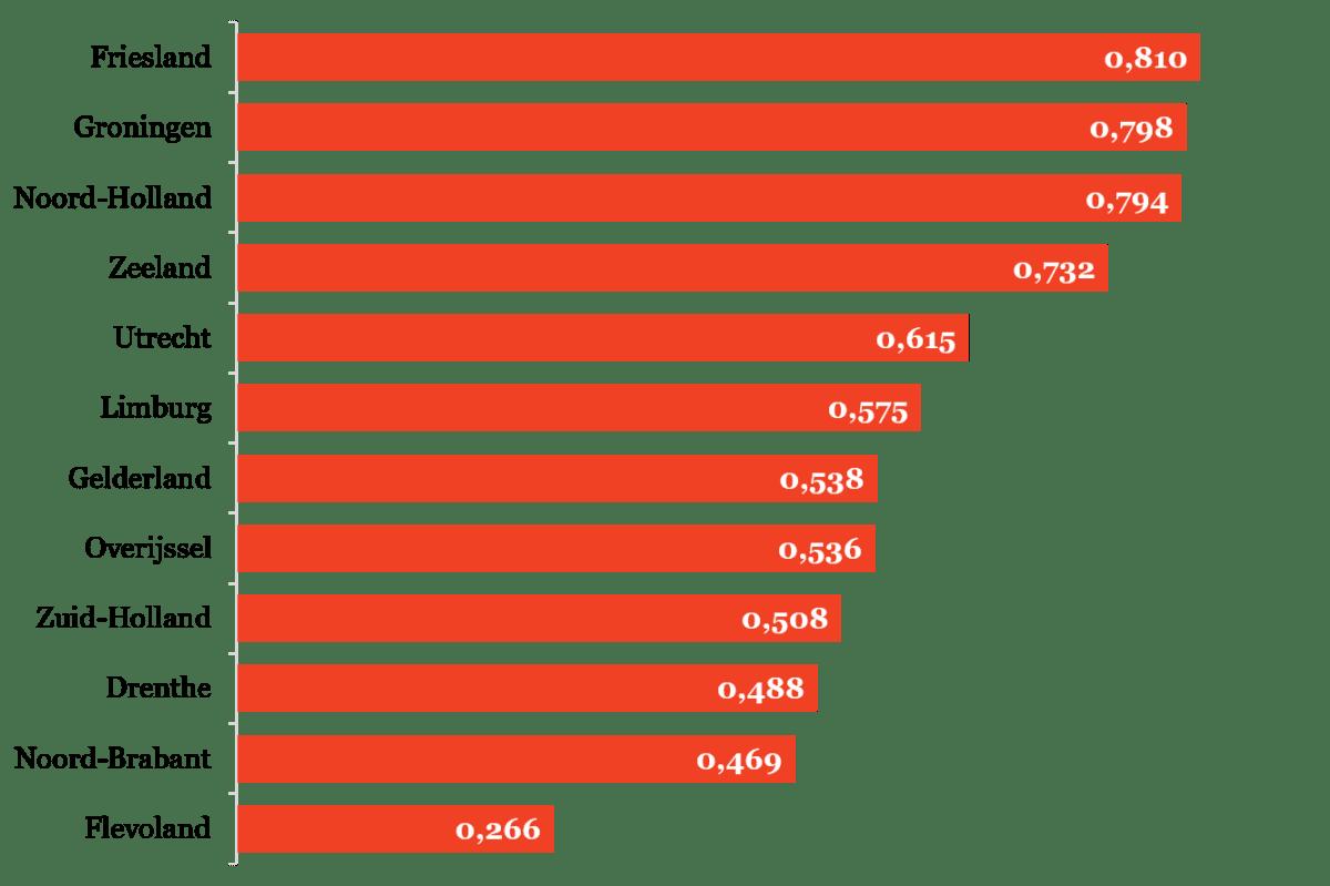 Figuur 1 - Scores van provincies op de pijler Capaciteit van de Regionale Cultuurindex