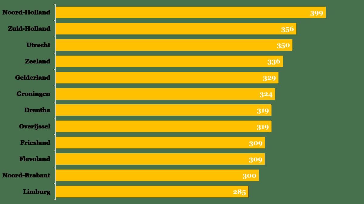 Figuur 1. Gemiddelde culturele participatie per inwoner per provincie, per jaar (in uren).