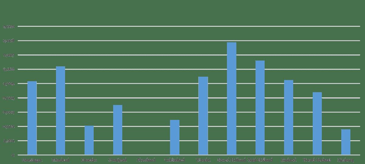 Figuur 1. Aantal presentatie-instellingen (leden van de Zaak Nu) per hoofd van de bevolking