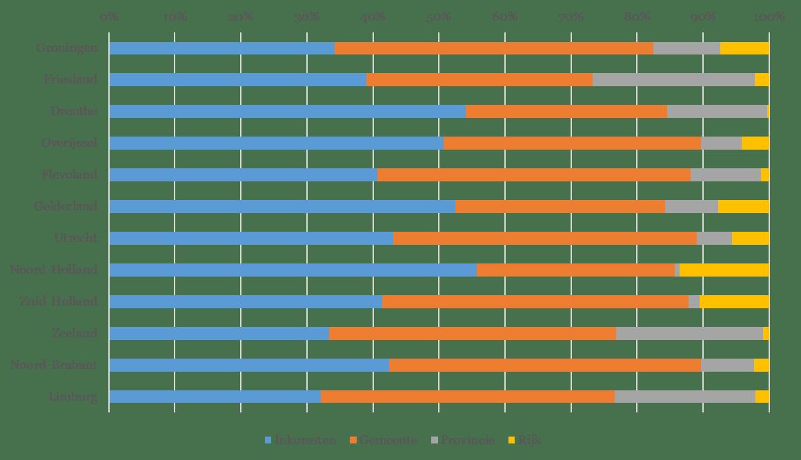 Figuur 2 - Financieringsmix per provincie