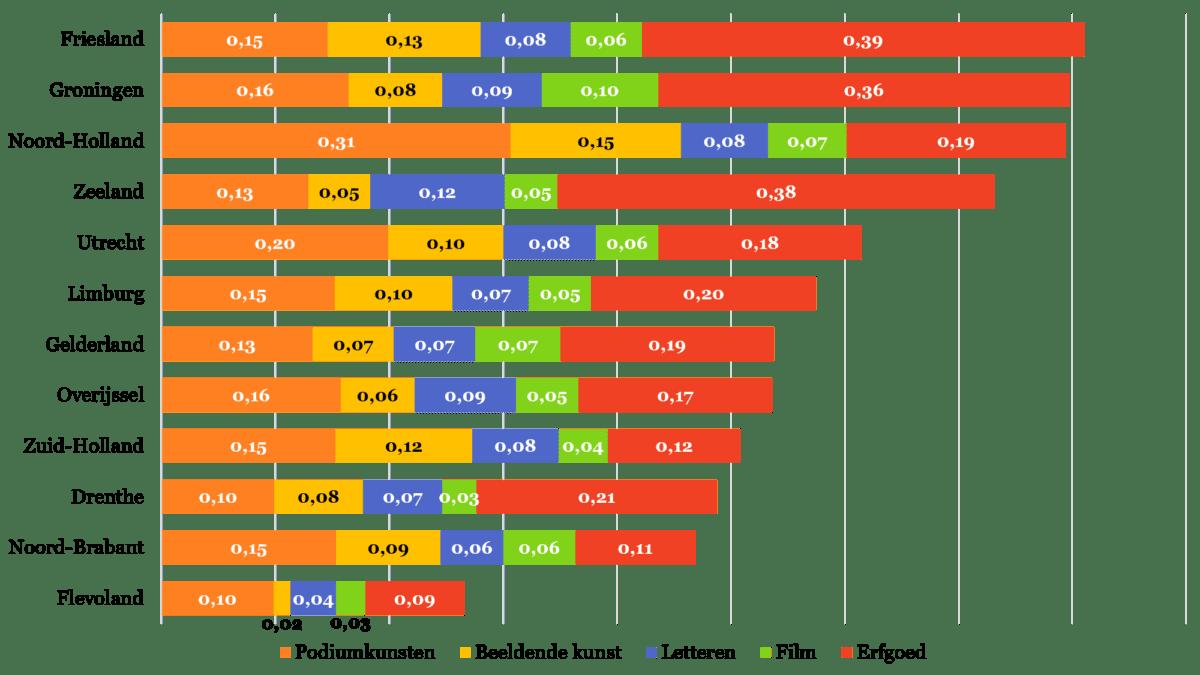 Figuur 2 - Scores per provincie per sector