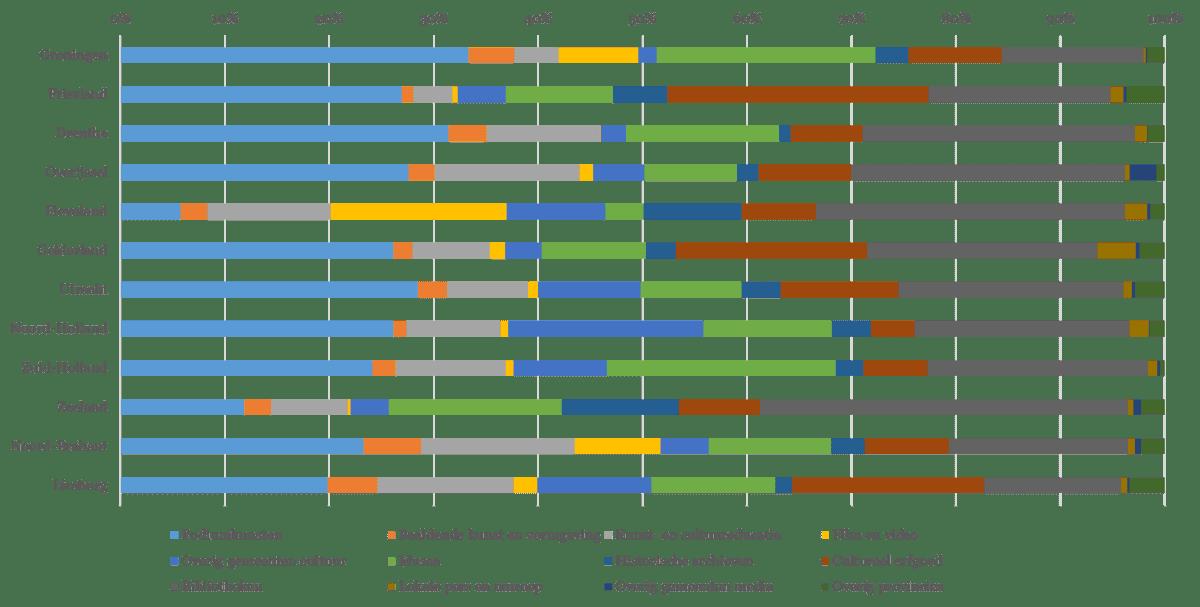 Figuur 3 - Verhouding cultuurlasten provincies en gemeenten per provincie (totaal bestedingen per persoon per jaar in procenten)