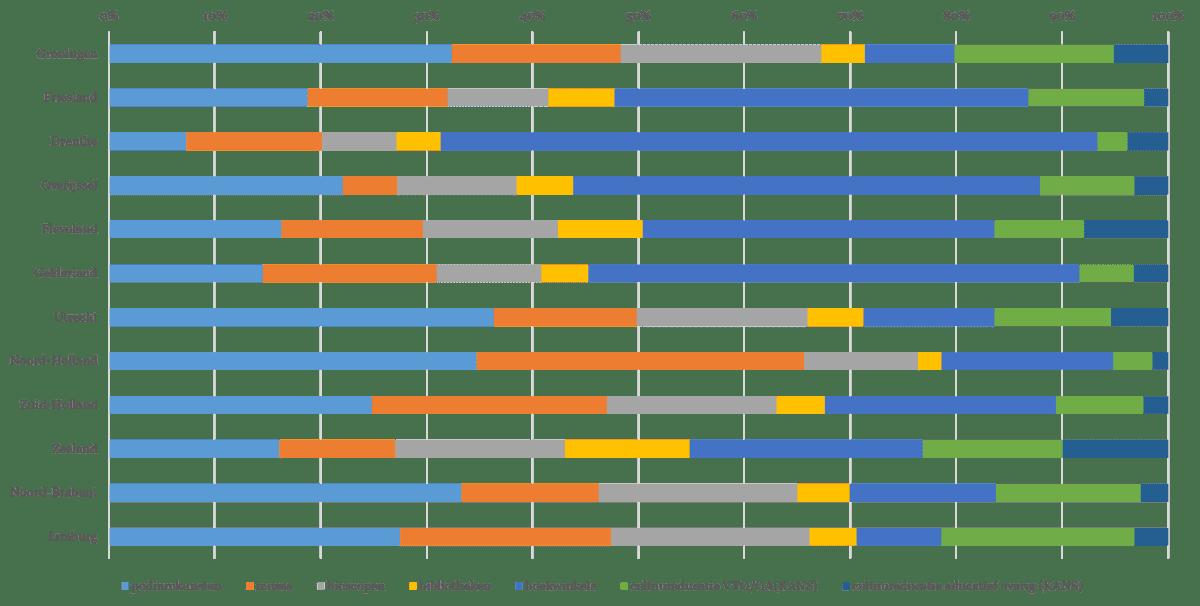 Figuur 4 - Verhouding indicatoren inkomsten per provincie (totaal bestedingen per persoon per jaar in procenten)