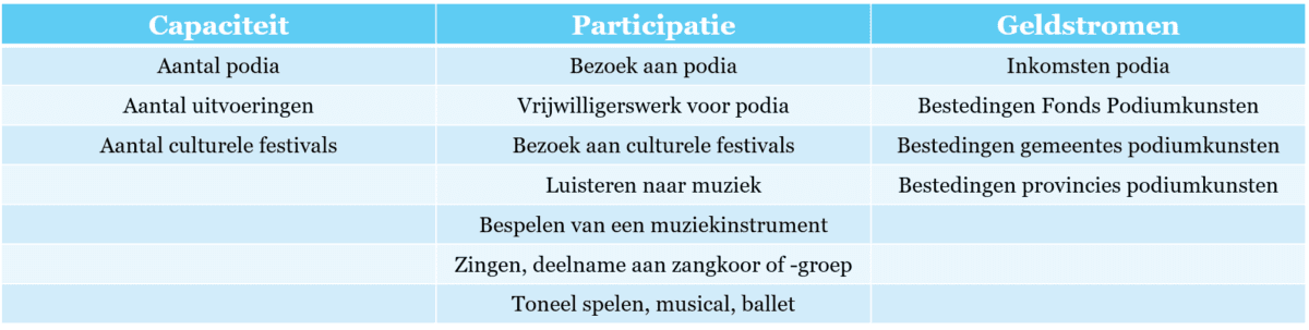 Tabel 1 – Indicatoren over podiumkunsten in de Regionale Cultuurindex