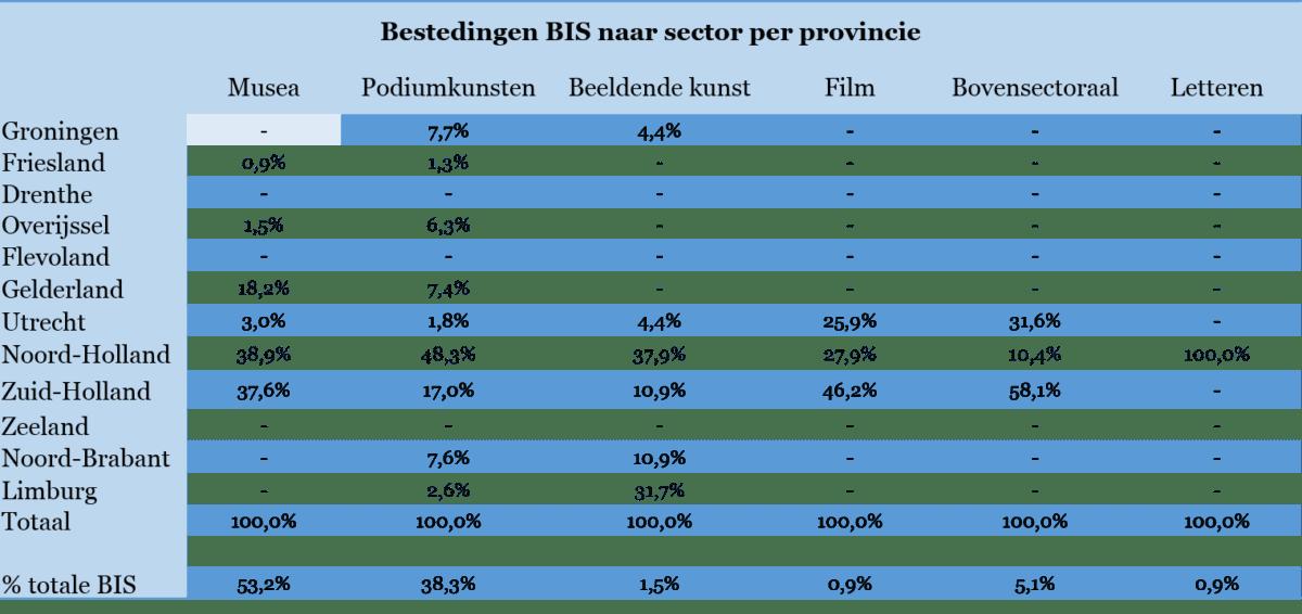 Tabel 1 - Bestedingen BIS naar sector per provincie