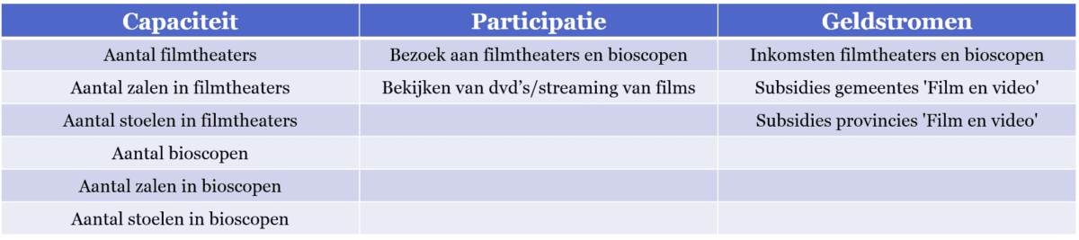 Tabel 1 - Indicatoren over film in de Regionale Cultuurindex