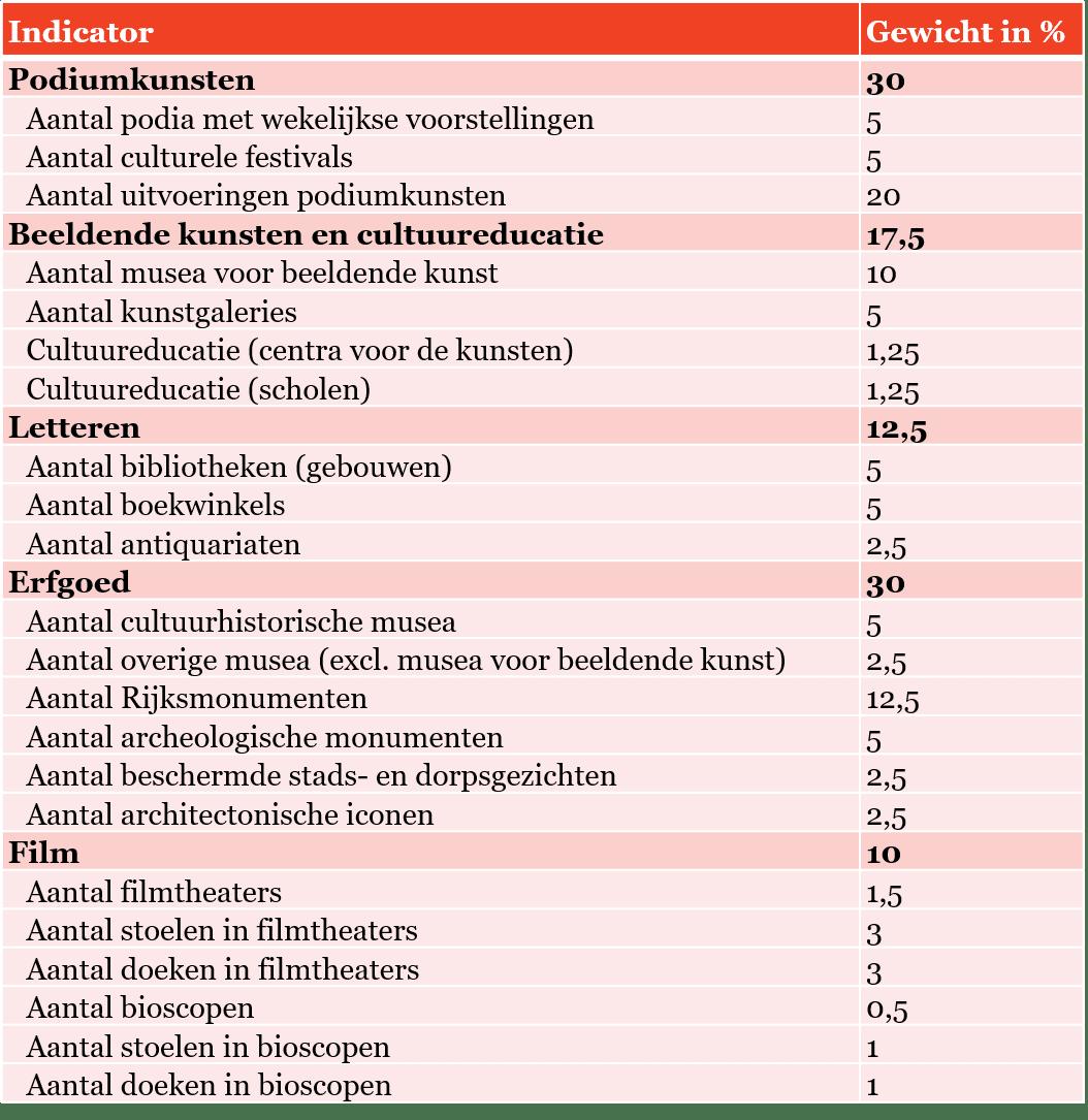 Tabel 1 - Opbouw pijler Capaciteit van Regionale Cultuurindex