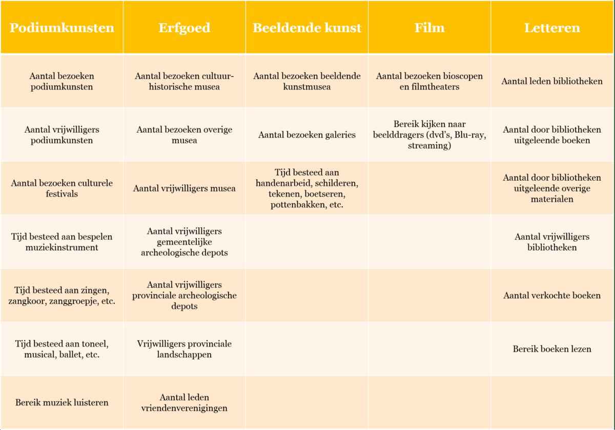 Tabel 1. Overzicht van indicatoren binnen de pijler Participatie.