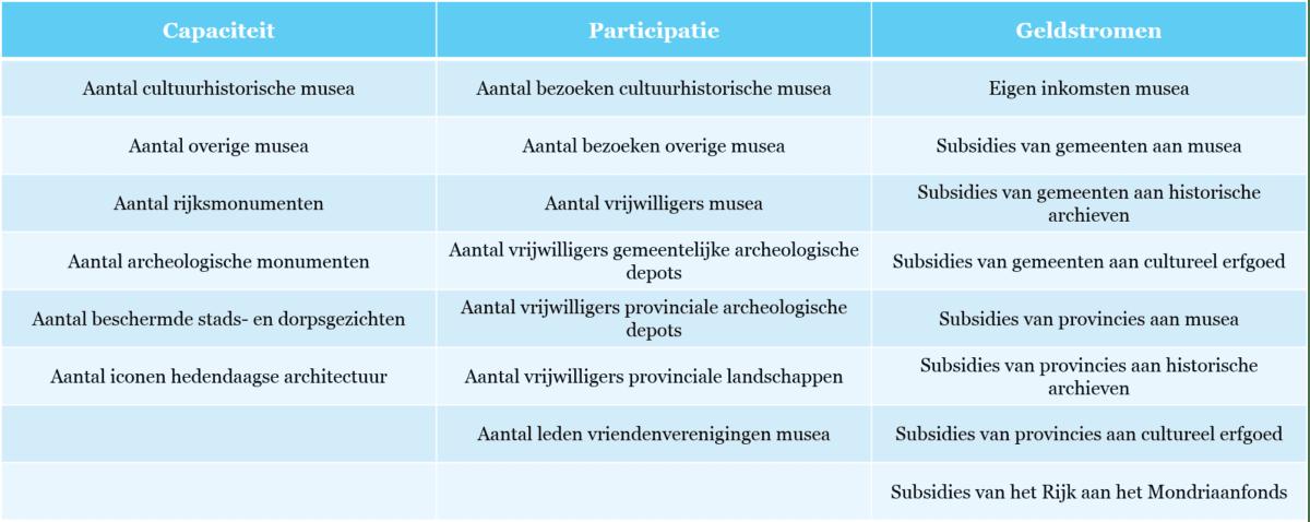 Tabel 1 - Overzicht van indicatoren binnen de pijler Erfgoed