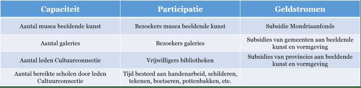 Tabel 1. Overzicht van indicatoren binnen de sector Erfgoed