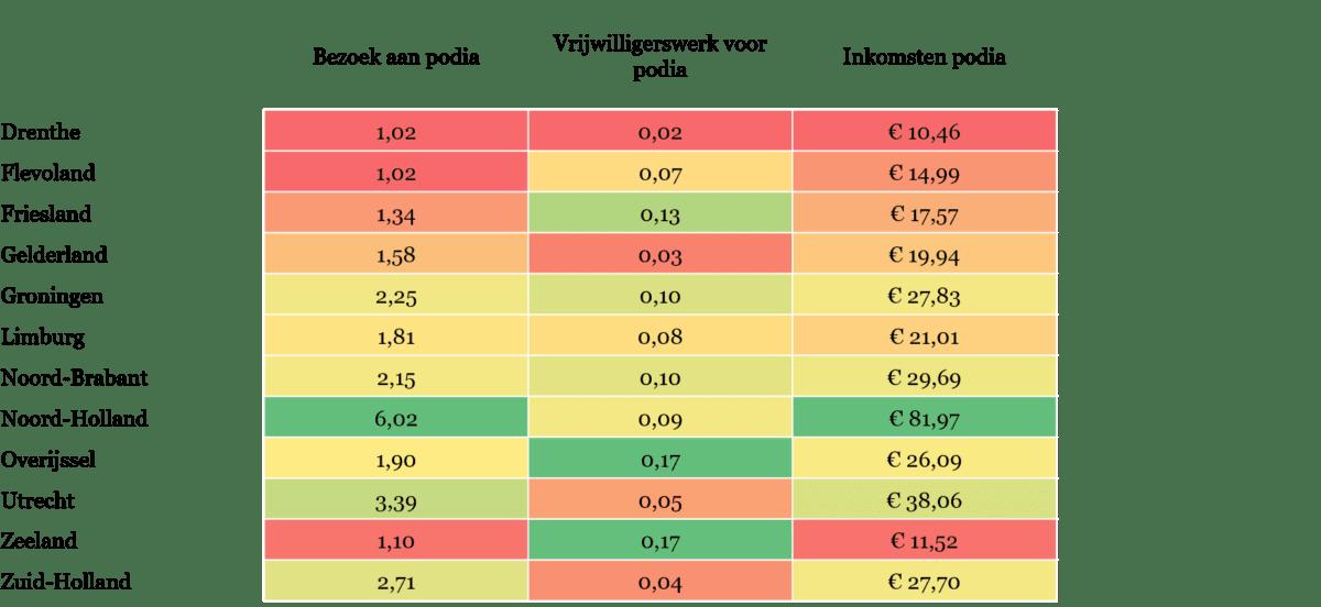 Tabel 2 - Gemiddelde tijdsbesteding in uren per inwoner aan bezoek en vrijwilligerswerk voor podia, en inkomsten van podia per inwoner in euro's