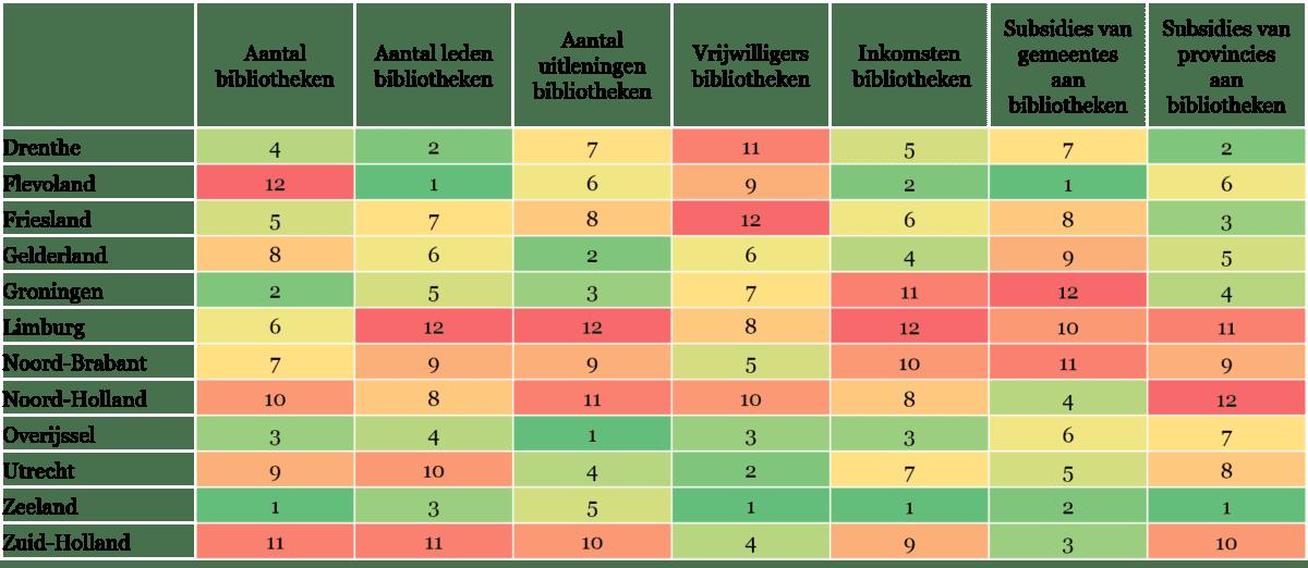 Tabel 2 - Overzicht indicatoren over bibliotheken