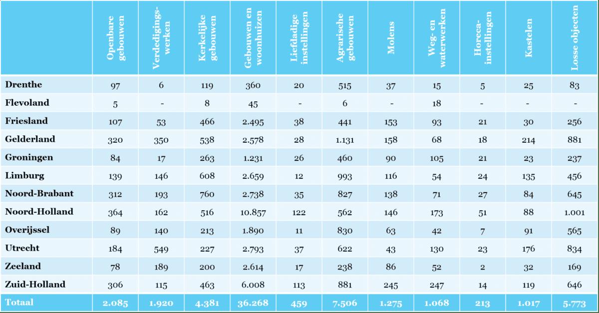 Tabel 2 - Rijksmonumenten naar soort