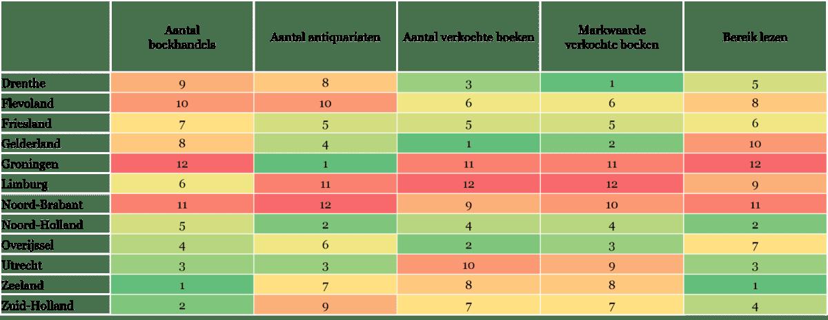 Tabel 3 - Overzicht indicatoren over boekwinkels
