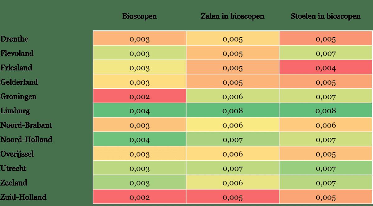 Tabel 3 - Scores op indicatoren over bioscoopaanbod