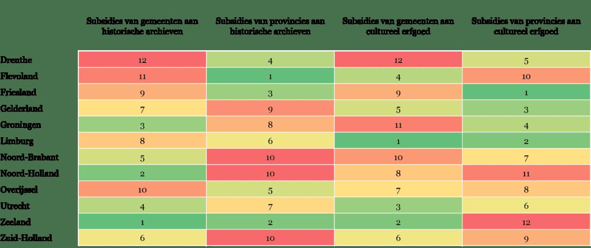 Tabel 4 - Overzicht van indicatoren binnen de Regionale Cultuurindex die betrekking hebben op de financiële ondersteuning voor cultureel erfgoed