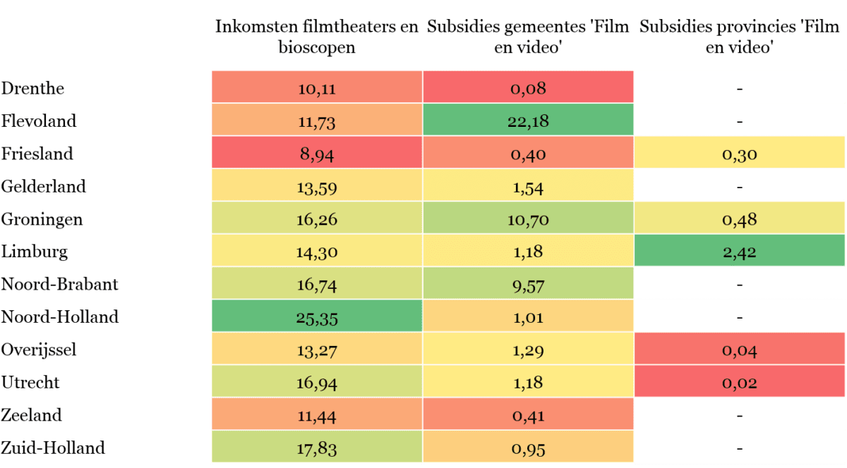 Tabel 5 - Bestedingen aan filmsector per inwoner in euro's