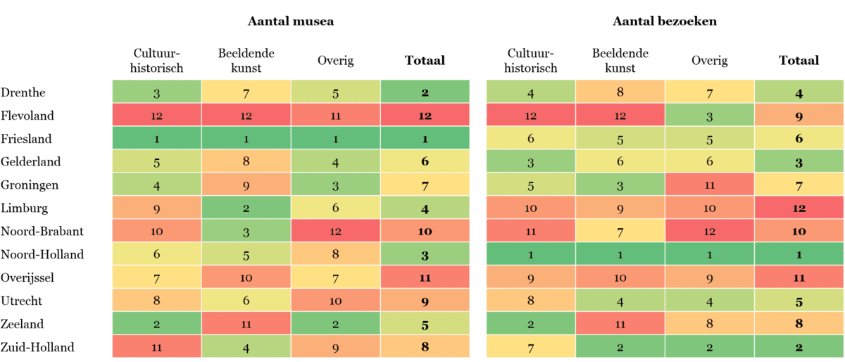 Tabel 5 - Overzicht van indicatoren binnen de Regionale Cultuurindex die betrekking hebben op het aantal musea en de bezoeken daaraan per provincie