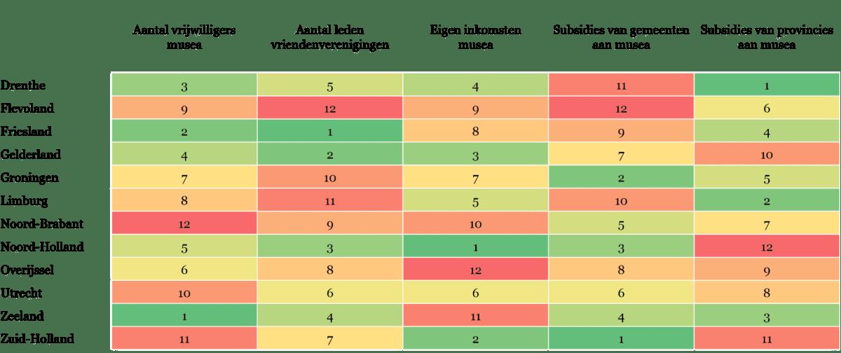 Tabel 6 - Overzicht van indicatoren binnen de Regionale Cultuurindex die betrekking hebben op de financiën van, en de betrokkenheid bij musea