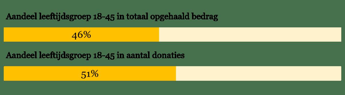 Figuur 1 – Het aandeel van de leeftijdsgroep 18 tot 45 jaar in het totaal opgehaalde bedrag en het totaal aantal donaties op voordekunst