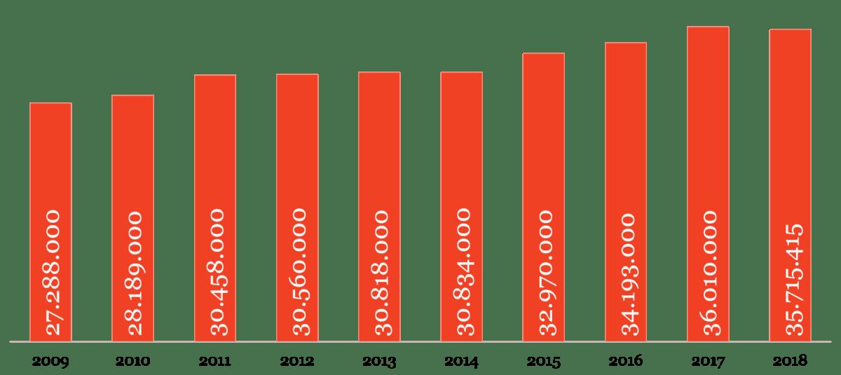 Figuur 2 - Bezoekcijfers Nederlandse bioscopen en filmtheaters, 2009-2018.