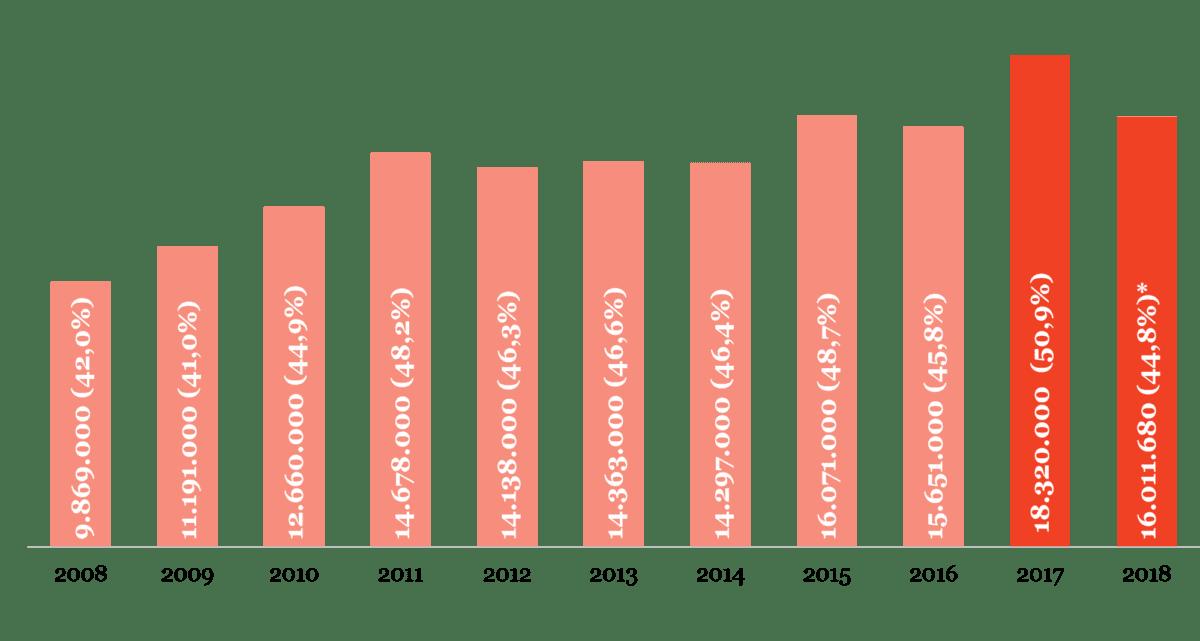 Figuur 1 - Aantal bioscoopbezoeken in de eerste halfjaren van 2008-2017.