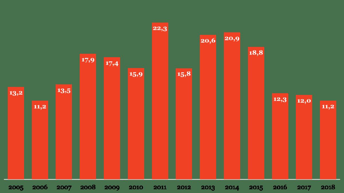 Figuur 3 - Aandeel van de Nederlandse film in het totale bioscoopbezoek (in procenten).