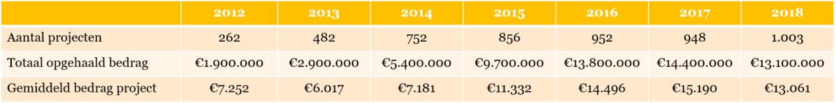 Tabel 1 – Overzicht van crowdfunding voor creatieve projecten tussen 2012 en 2018