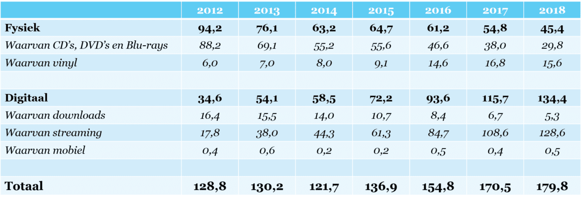 Omzet Nederlandse muziekindustrie (2012-2018)