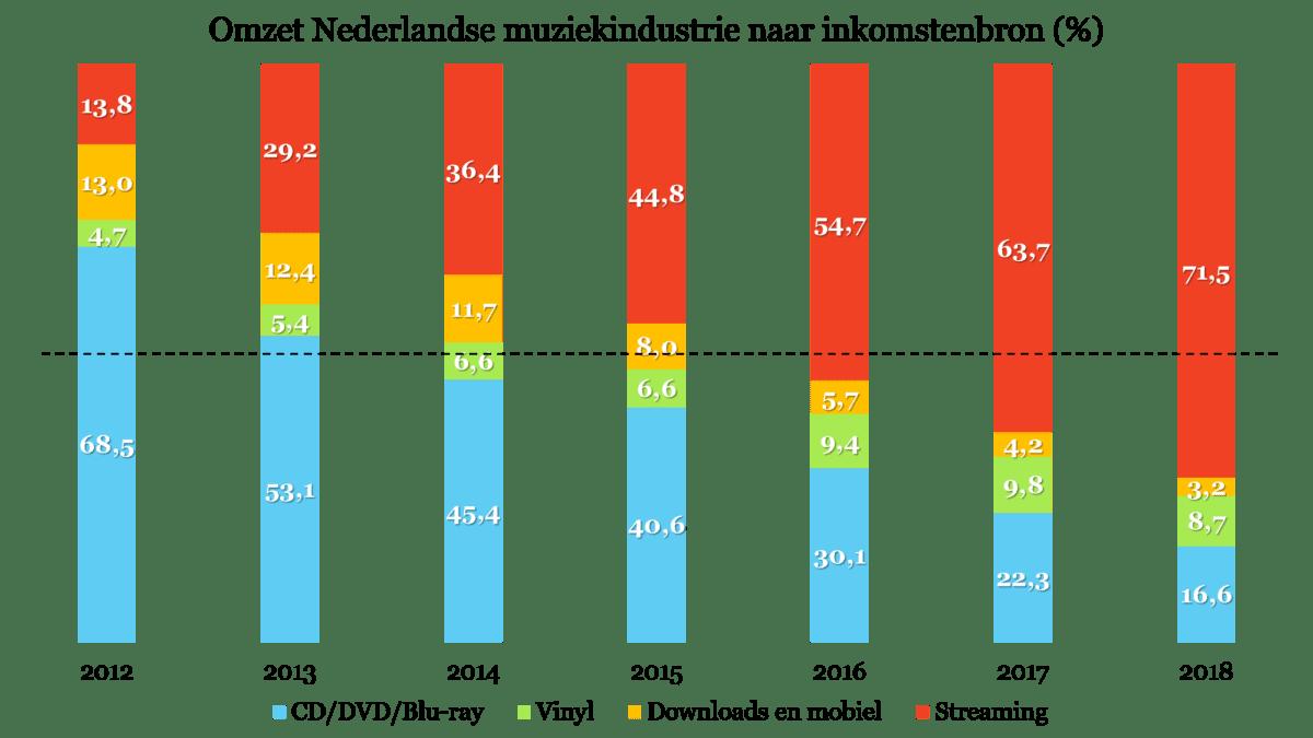 Samenstelling van de omzet van de Nederlandse muziekindustrie (2012-2018), in procenten