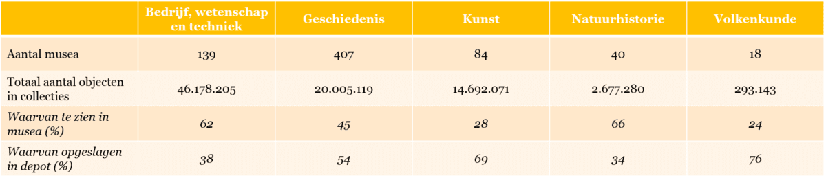 Tabel 1 - Aantal musea en omvang museumcollecties per soort museum, in 2016.