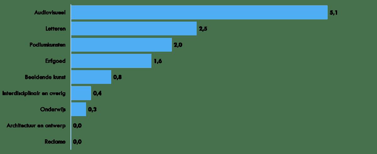 Consumptie van cultuur- en mediaproducten door huishoudens naar domein in 2015, in miljarden euro's